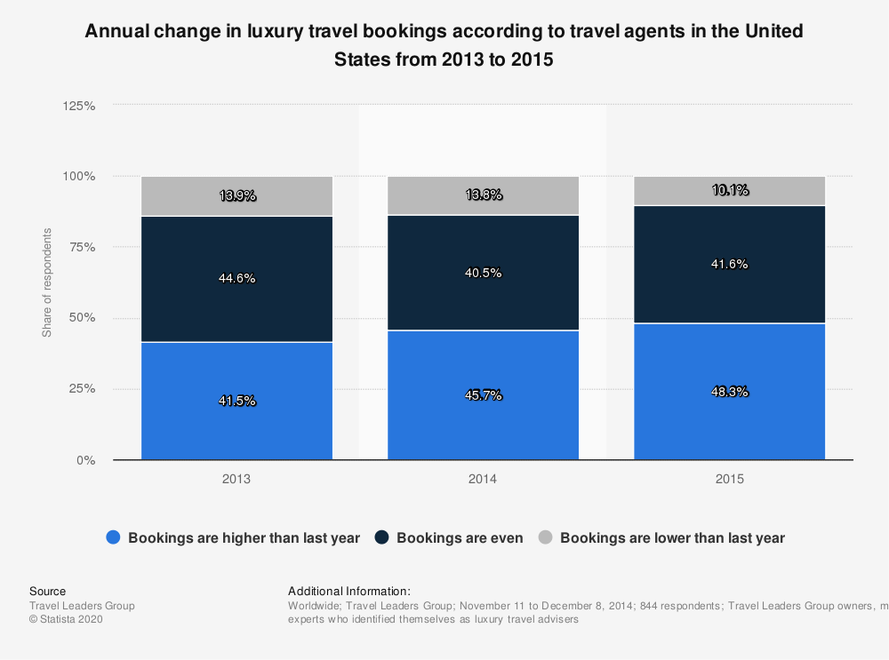 Statistic: Annual change in luxury travel bookings according to travel agents in the United States from 2013 to 2015 | Statista