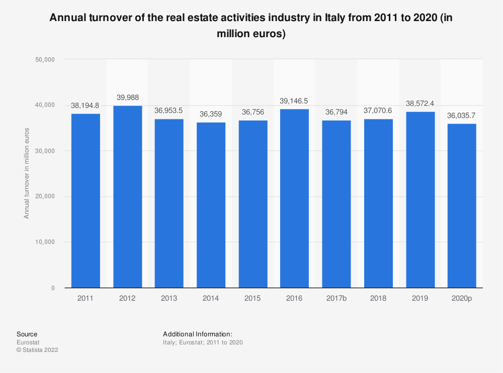 Statistic: Annual turnover of the real estate activities industry in Italy from 2008 to 2015 (in million euros) | Statista