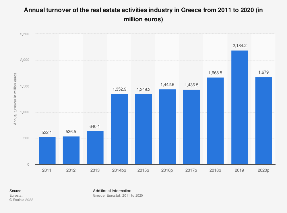 Statistic: Annual turnover of the real estate activities industry in Greece from 2008 to 2015 (in million euros) | Statista