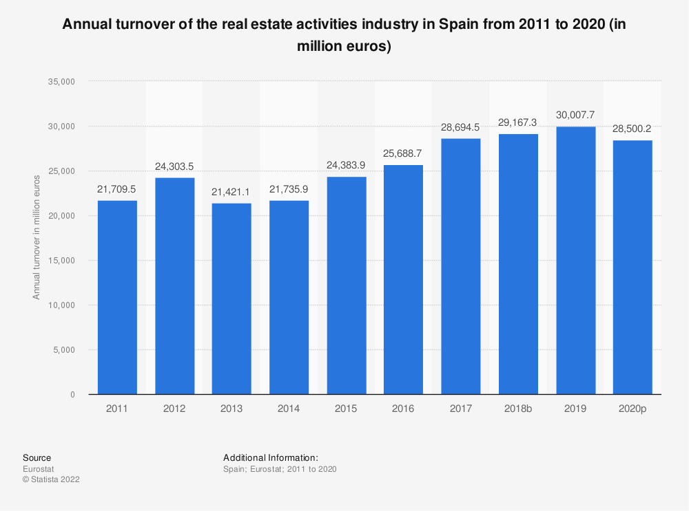 Statistic: Annual turnover of the real estate activitiesindustry in Spain from 2008 to 2015 (in million euros) | Statista
