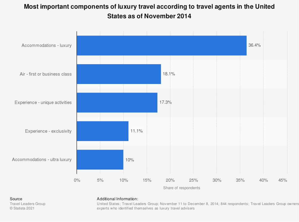 Statistic: Most important components of luxury travel according to travel agents in the United States as of November 2014 | Statista