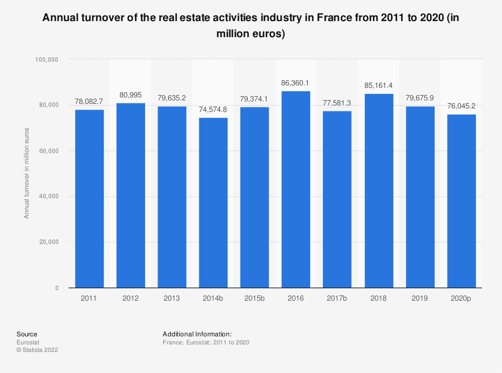 Statistic: Annual turnover of the real estate activities industry in France from 2008 to 2013 (in million euros) | Statista