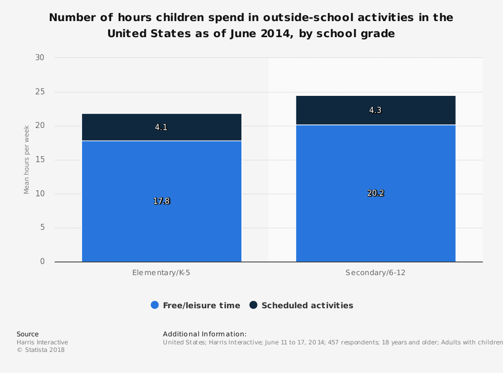 Statistic: Number of hours children spend in outside-school activities in the United States as of June 2014, by school grade | Statista