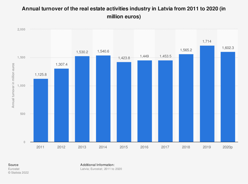 Statistic: Annual turnover of the real estate activities industry in Latvia from 2008 to 2015 (in million euros) | Statista