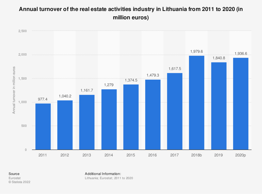 Statistic: Annual turnover of the real estate activitiesindustry in Lithuania from 2008 to 2015 (in million euros) | Statista
