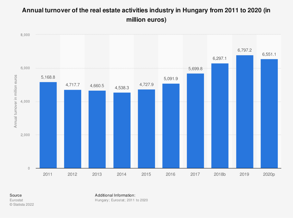 Statistic: Annual turnover of the real estate activities industry in Hungary from 2008 to 2015 (in million euros) | Statista