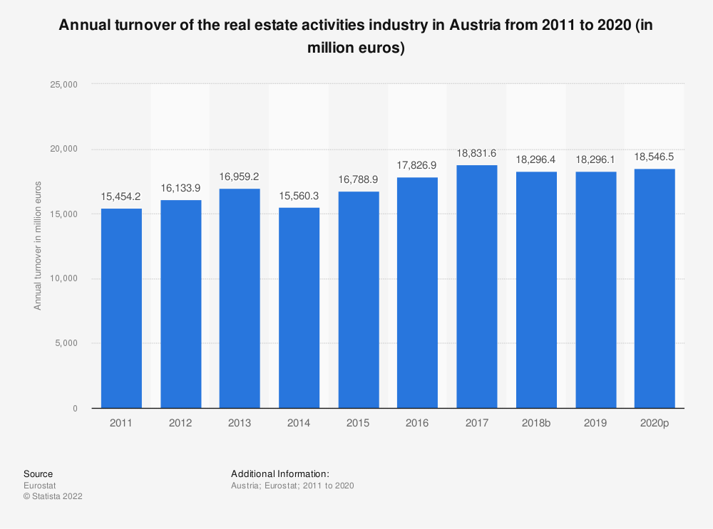 Statistic: Annual turnover of the real estate activities industry in Austria from 2008 to 2015 (in million euros) | Statista