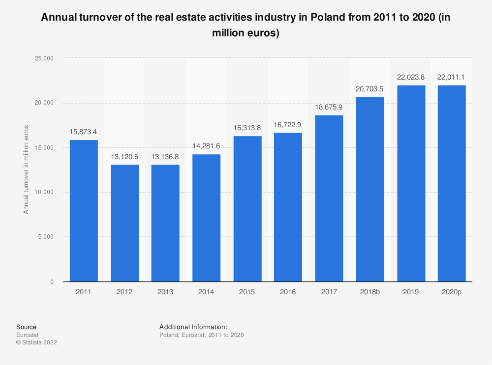 Statistic: Annual turnover of the real estate activities industry in Poland from 2008 to 2015 (in million euros) | Statista