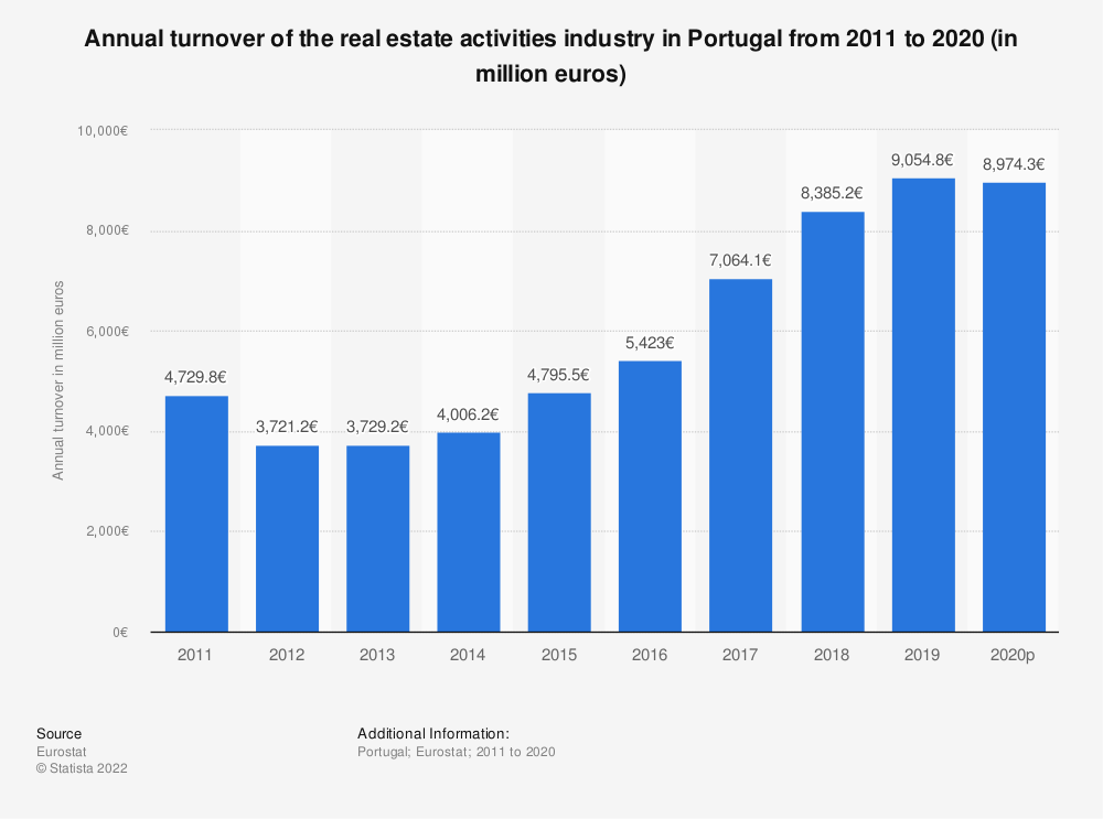 Statistic: Annual turnover of the real estate activitiesindustry in Portugal from 2008 to 2015 (in million euros)  | Statista