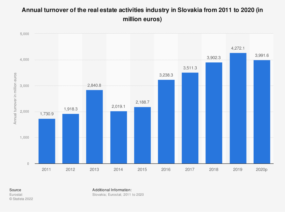 Statistic: Annual turnover of the real estate activities industry in Slovakia from 2008 to 2015 (in million euros) | Statista