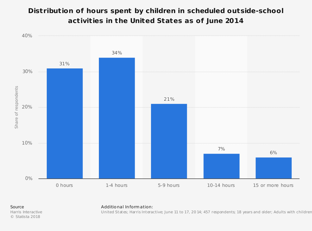 Statistic: Distribution of hours spent by children in scheduled outside-school activities in the United States as of June 2014 | Statista