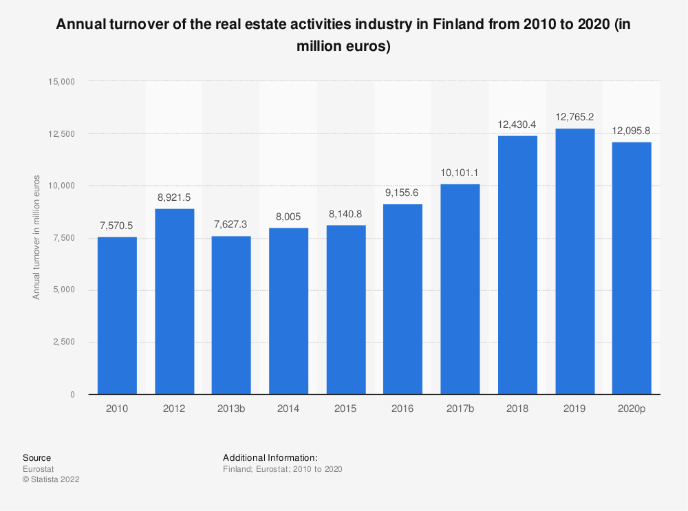 Statistic: Annual turnover of the real estate activities industry in Finland from 2008 to 2015 (in million euros) | Statista