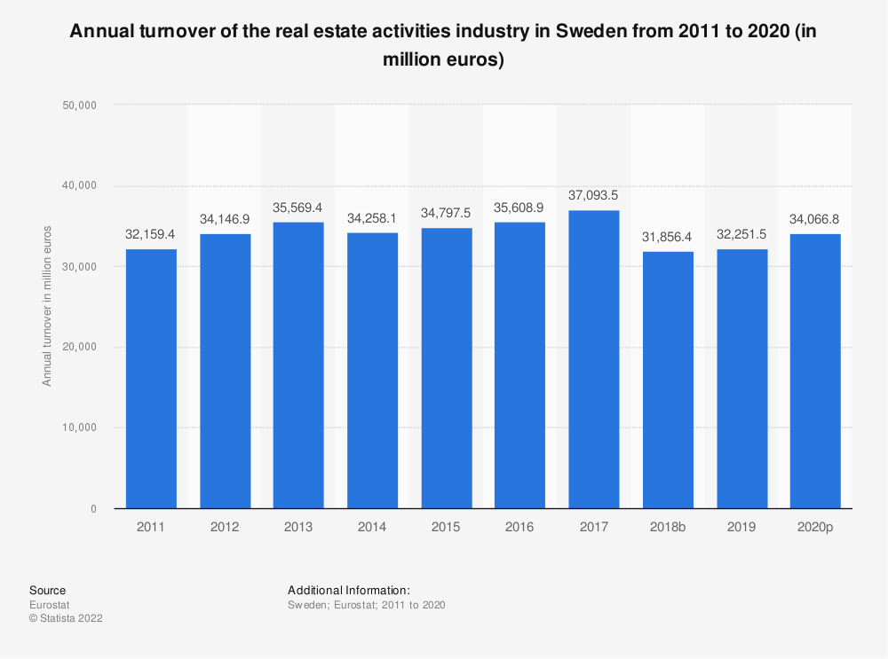 Statistic: Annual turnover of the real estate activities industry in Sweden from 2008 to 2015 (in million euros) | Statista