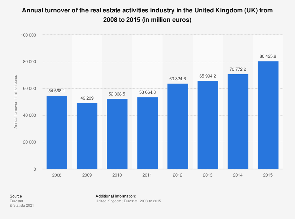 Statistic: Annual turnover of the real estate activitiesindustry in the United Kingdom (UK) from 2008 to 2015 (in million euros) | Statista