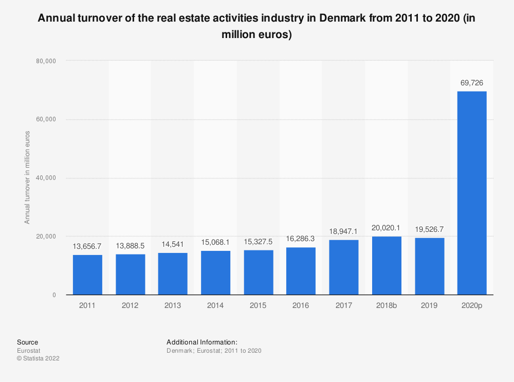Statistic: Annual turnover of the real estate activities industry in Denmark from 2008 to 2015 (in million euros) | Statista
