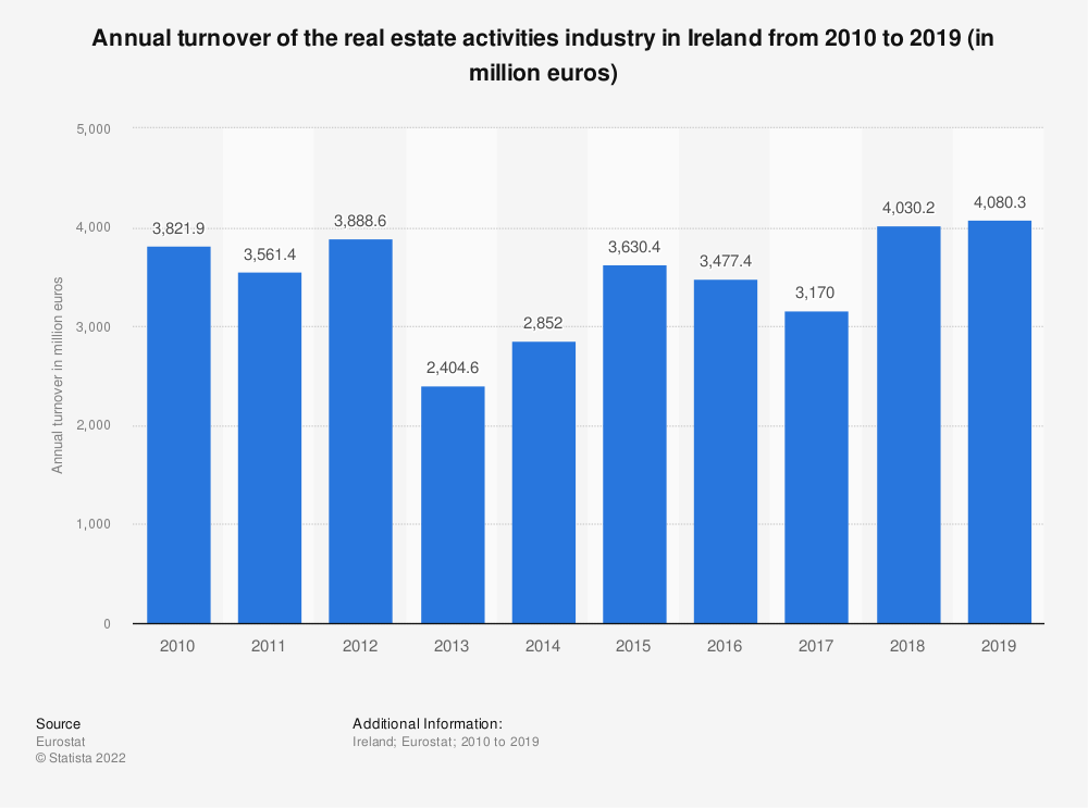 Statistic: Annual turnover of the real estate activities industry in Ireland from 2008 to 2015 (in million euros) | Statista