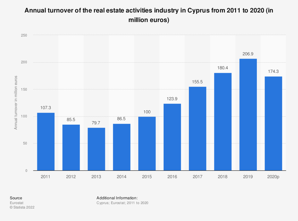Statistic: Annual turnover of the real estate activities industry in Cyprus from 2008 to 2015 (in million euros) | Statista