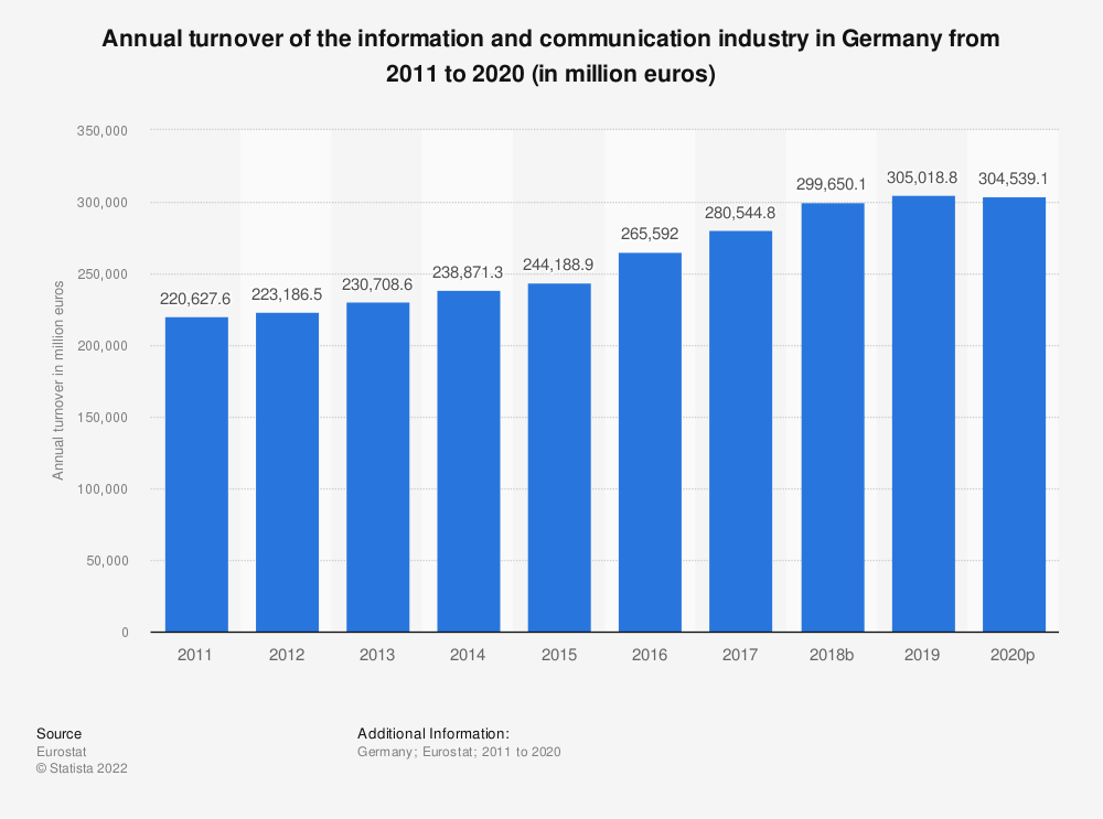 Statistic: Annual turnover of the information and communication industry in Germany from 2008 to 2017 (in million euros) | Statista