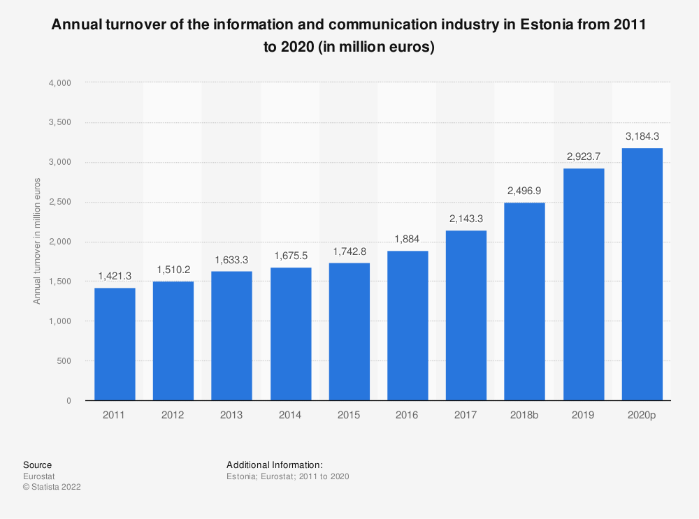 Statistic: Annual turnover of the information and communicationindustry in Estonia from 2008 to 2015 (in million euros) | Statista