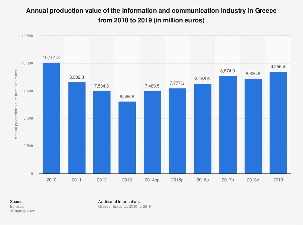 Statistic: Annual production value of the information and communication industry in Greece from 2008 to 2015 (in million euros) | Statista
