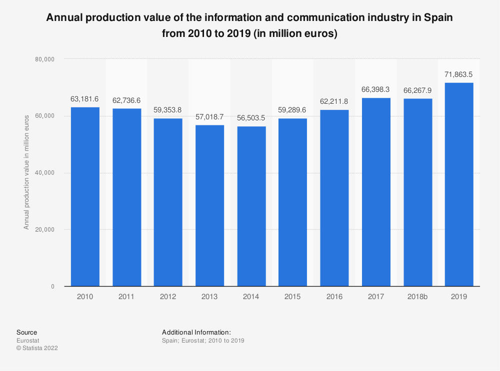 Statistic: Annual production value of the information and communication industry in Spain from 2008 to 2015 (in million euros) | Statista