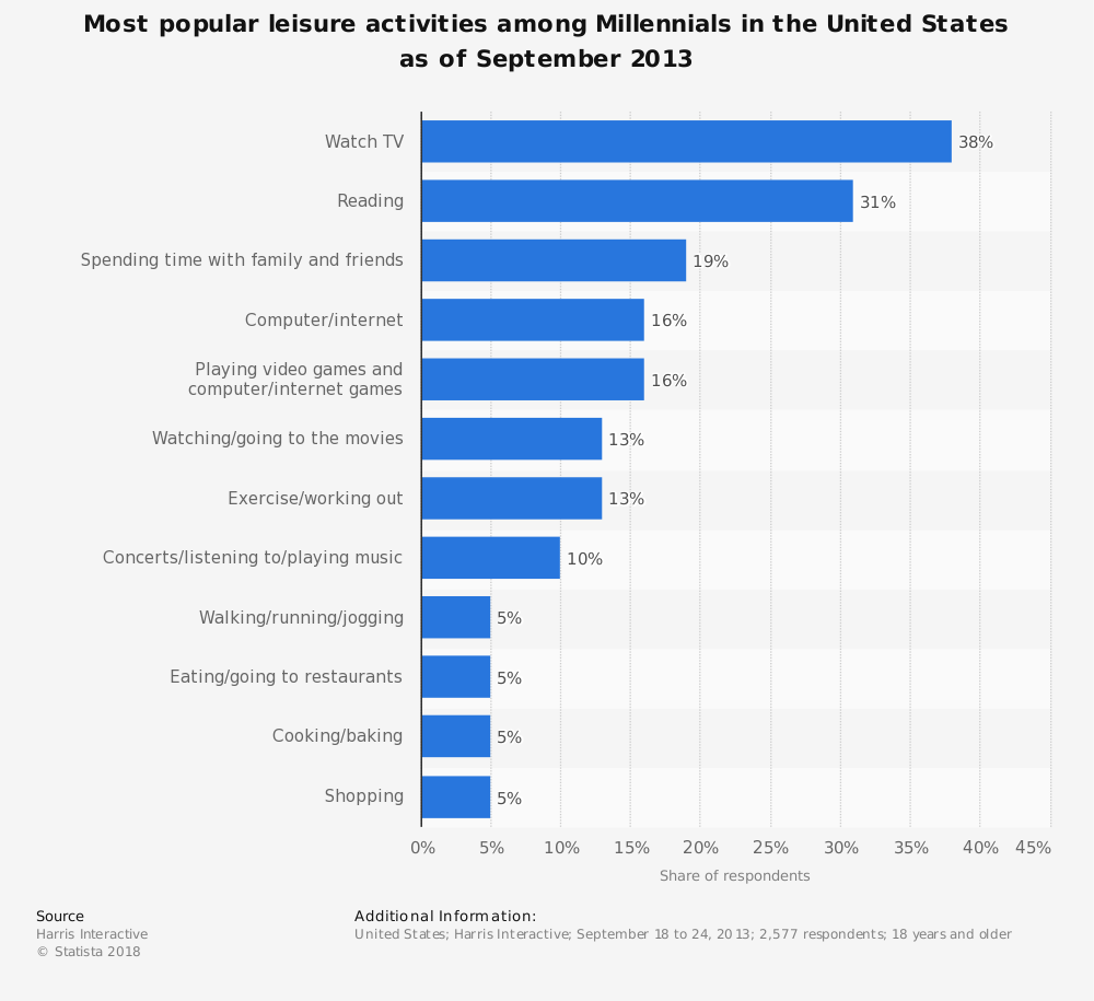 Statistic: Most popular leisure activities among Millennials in the United States as of September 2013 | Statista