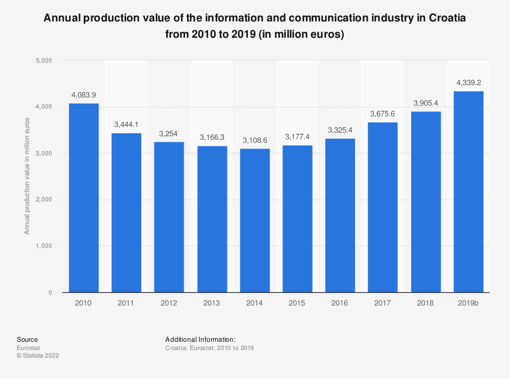 Statistic: Annual production value of the information and communication industry in Croatia from 2008 to 2015 (in million euros) | Statista