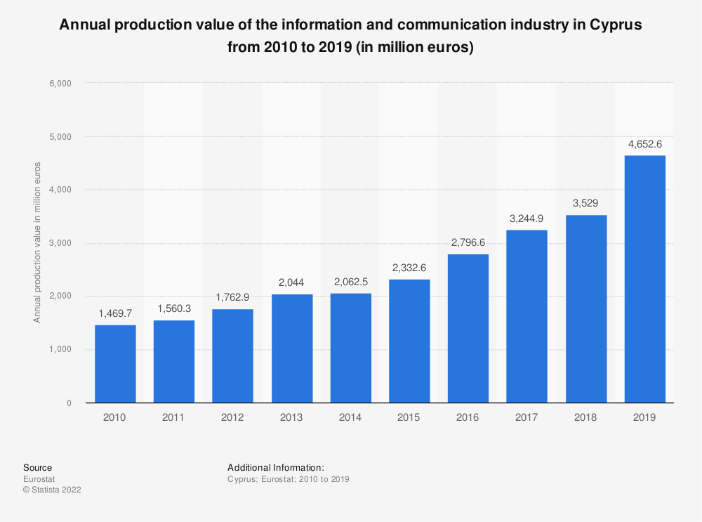 Statistic: Annual production value of the information and communication industry in Cyprus from 2008 to 2015 (in million euros) | Statista