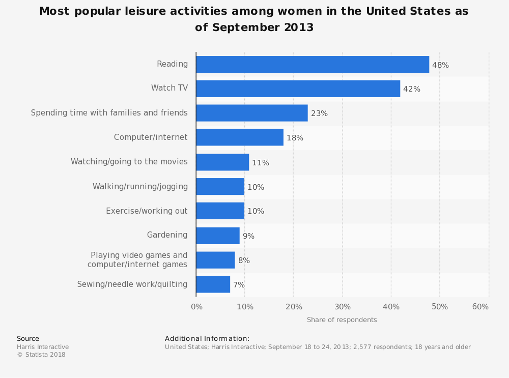 Statistic: Most popular leisure activities among women in the United States as of September 2013 | Statista