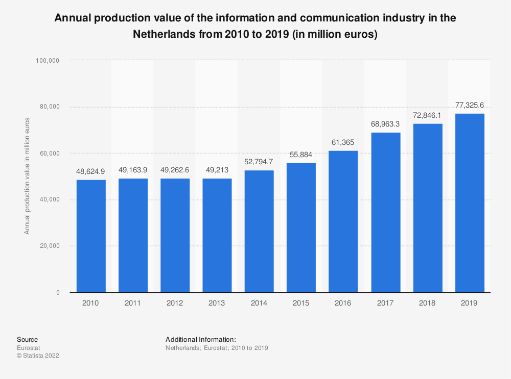 Statistic: Annual production value of the information and communication industry in the Netherlands from 2008 to 2015 (in million euros) | Statista