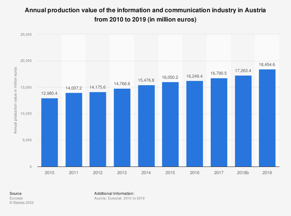 Statistic: Annual production value of the information and communication industry in Austria from 2008 to 2015 (in million euros) | Statista