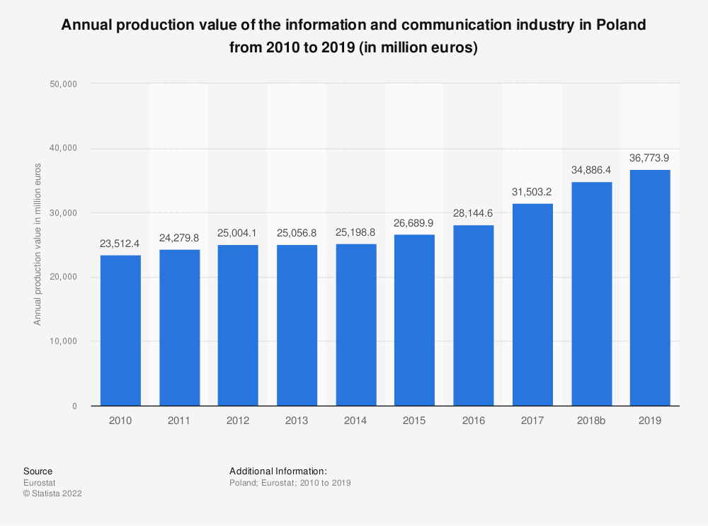 Statistic: Annual production value of the information and communication industry in Poland from 2008 to 2015 (in million euros) | Statista