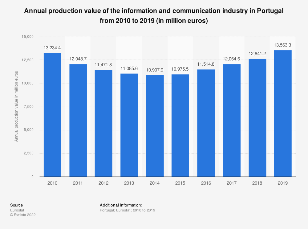 Statistic: Annual production value of the information and communication industry in Portugal from 2008 to 2015 (in million euros) | Statista
