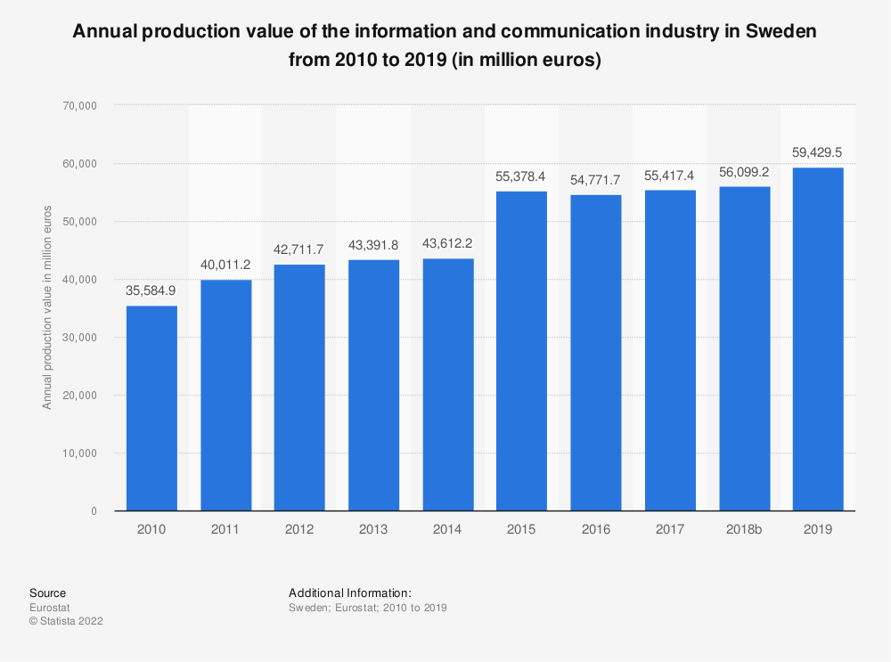 Statistic: Annual production value of the information and communication industry in Sweden from 2008 to 2015 (in million euros) | Statista