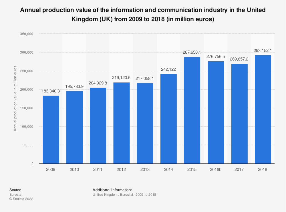 Statistic: Annual production value of the information and communication industry in the United Kingdom (UK) from 2008 to 2015 (in million euros) | Statista