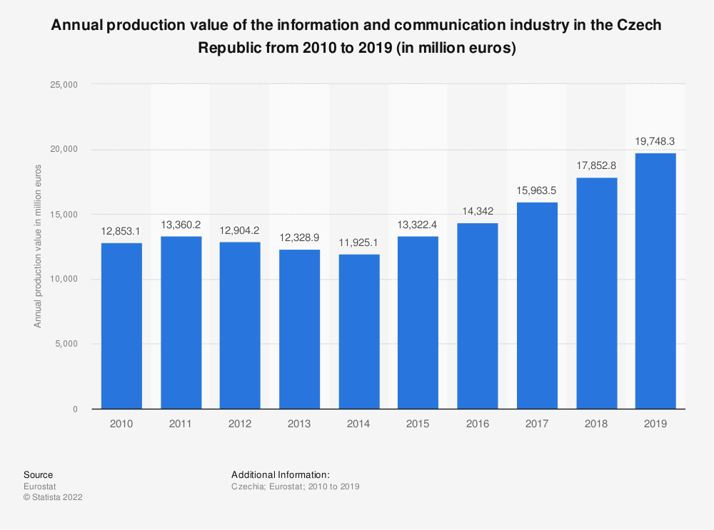 Statistic: Annual production value of the information and communication industry in the Czech Republic from 2008 to 2015 (in million euros) | Statista