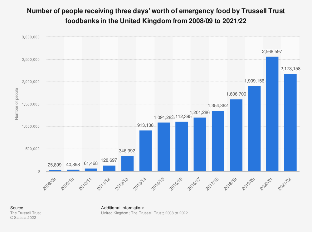 Statistic: Number of people receiving three days' worth of emergency food by Trussell Trust foodbanks in the United Kingdom from 2008/09 to 2020/21 | Statista