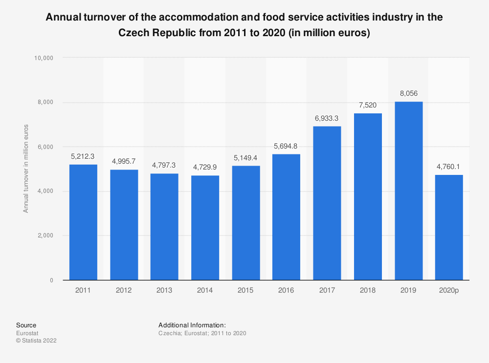 Statistic: Annual turnover of the accommodation and food service activities industryin the Czech Republic from 2008 to 2015 (in million euros) | Statista