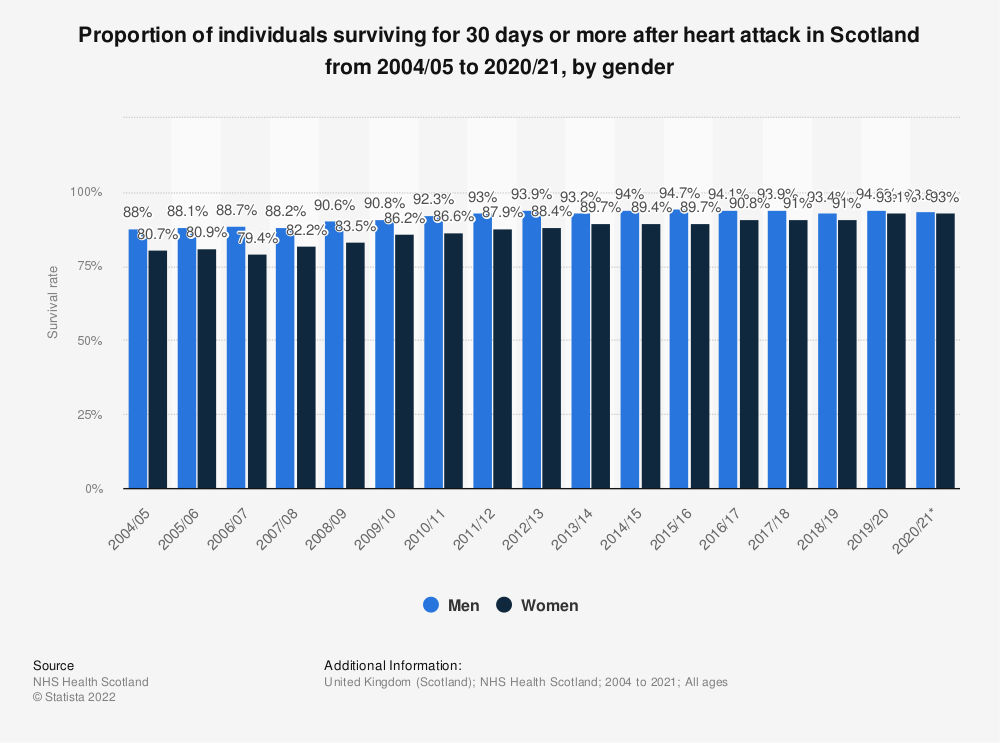 Statistic: Proportion of individuals surviving for 30 days or more after heart attack in Scotland from 2004/05 to 2017/18, by gender | Statista