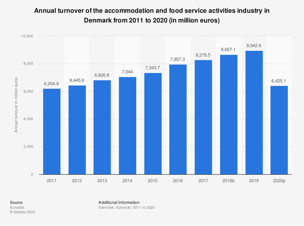 Statistic: Annual turnover of the accommodation and food service activities industry in Denmark from 2008 to 2015 (in million euros) | Statista
