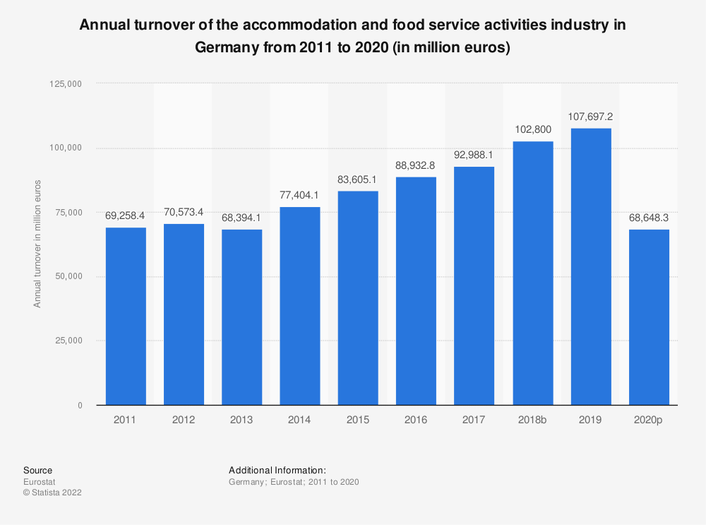 Statistic: Annual turnover of the accommodation and food service activities industryin Germany from 2008 to 2015 (in million euros)   Statista