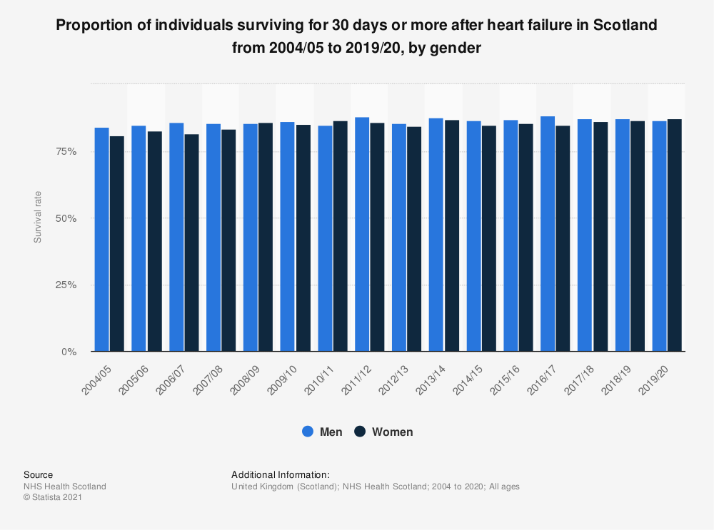 Statistic: Proportion of individuals surviving for 30 days or more after heart failure in Scotland from 2004/05 to 2017/18, by gender | Statista