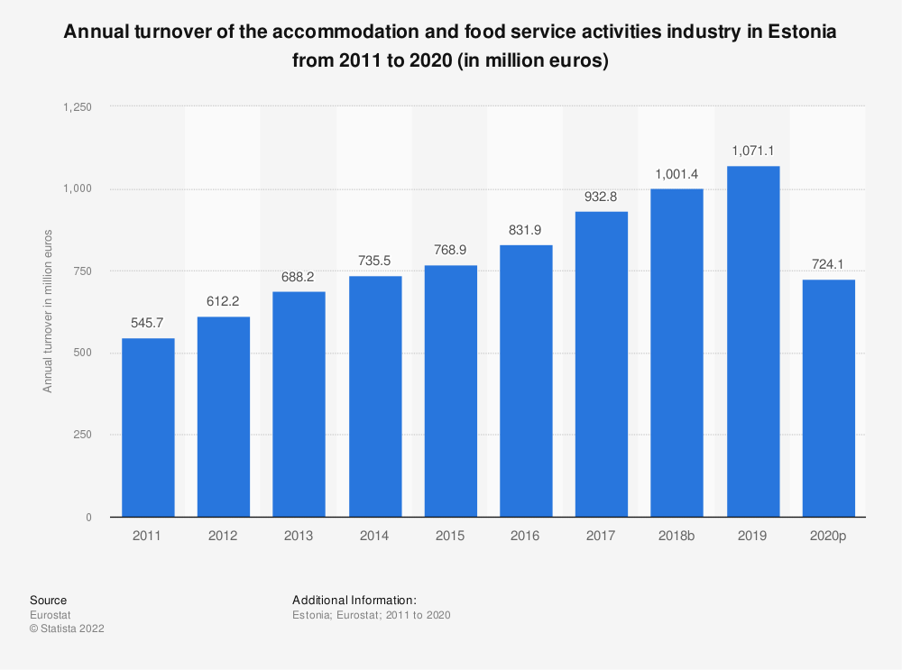 Statistic: Annual turnover of the accommodation and food service activities industry in Estonia from 2008 to 2015 (in million euros) | Statista