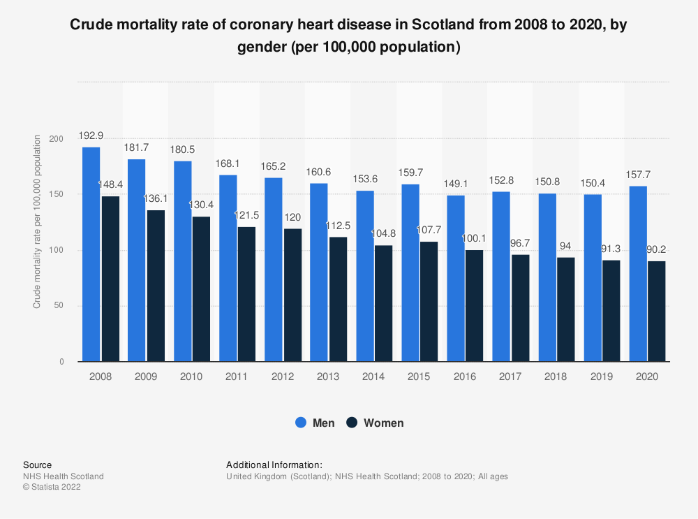 Statistic: Crude mortality rate of coronary heart disease in Scotland from 2008 to 2018, by gender (per 100,000 population) | Statista