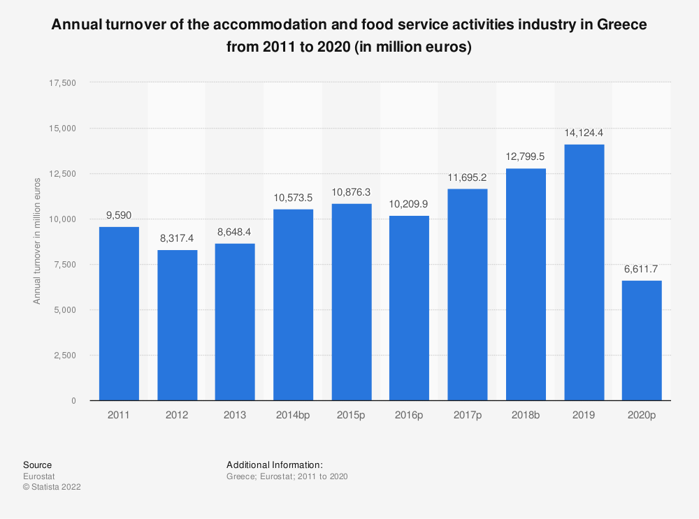 Statistic: Annual turnover of the accommodation and food service activities industry in Greece from 2008 to 2015 (in million euros) | Statista