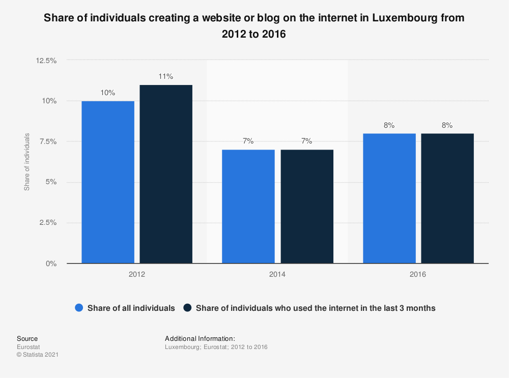 Statistic: Share of individuals creating a website or blog on the internet in Luxembourg from 2012 to 2016 | Statista