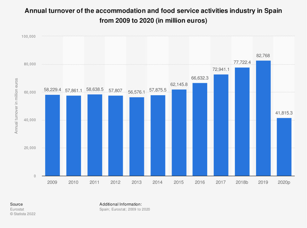 Statistic: Annual turnover of the accommodation and food service activities industryin Spain from 2008 to 2015 (in million euros) | Statista