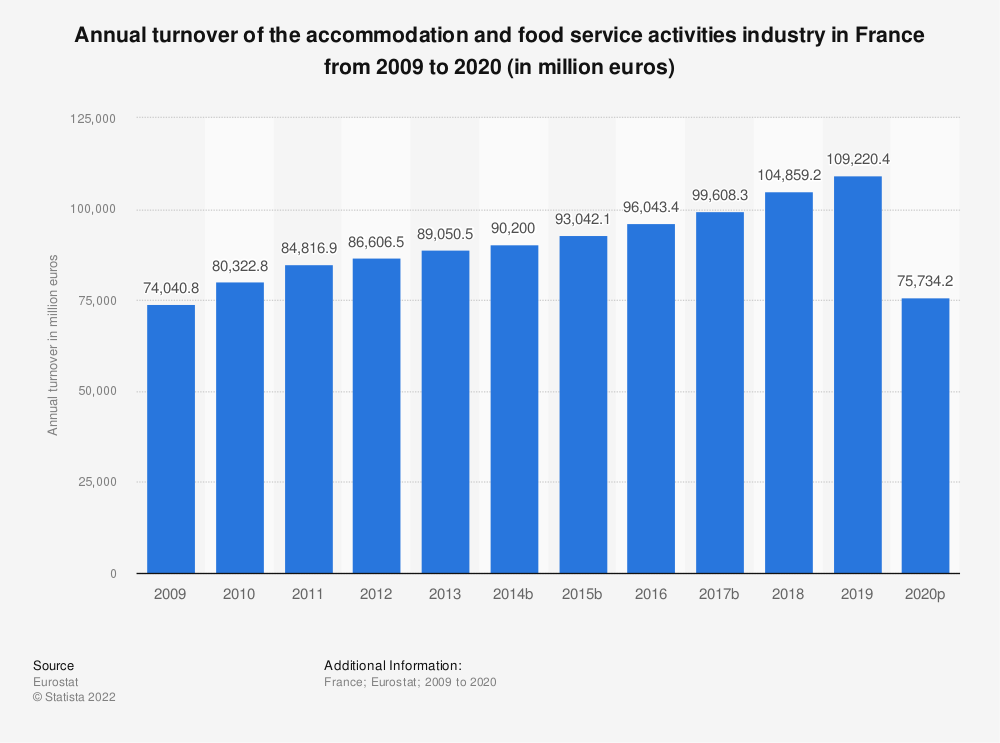 Statistic: Annual turnover of the accommodation and food service activities industryin France from 2008 to 2016 (in million euros)   Statista