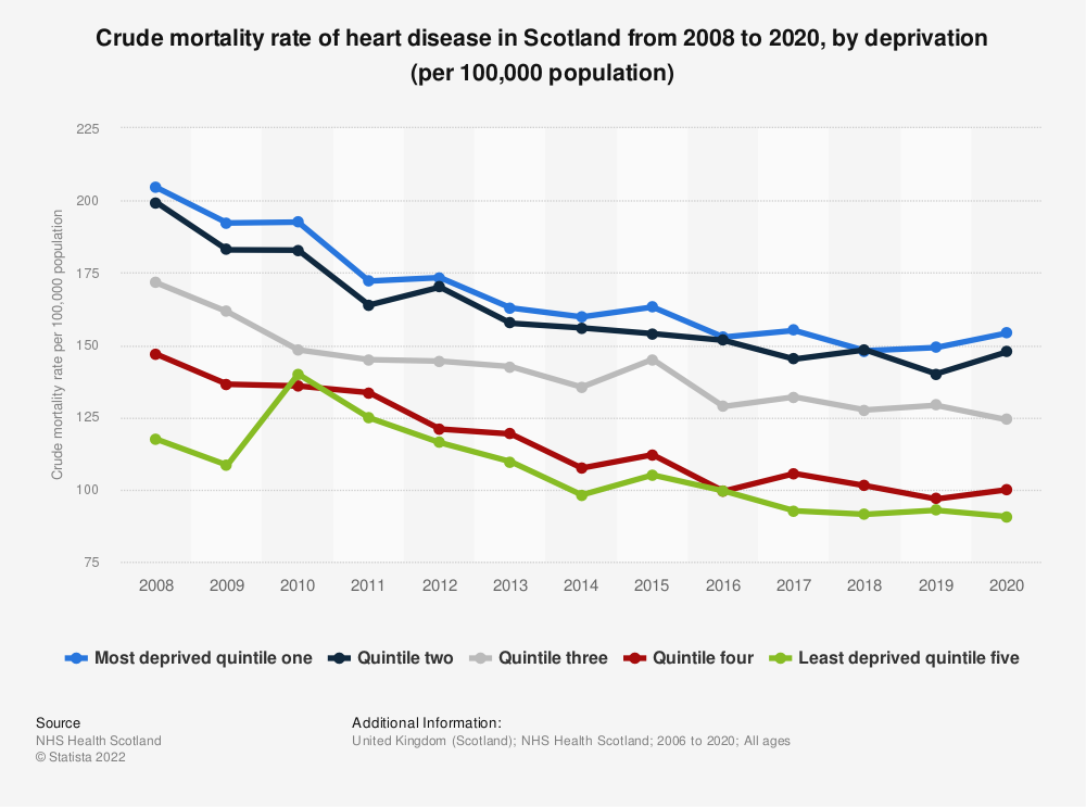 Statistic: Crude mortality rate of heart disease in Scotland from 2008 to 2017, by deprivation (per 100,000 population) | Statista