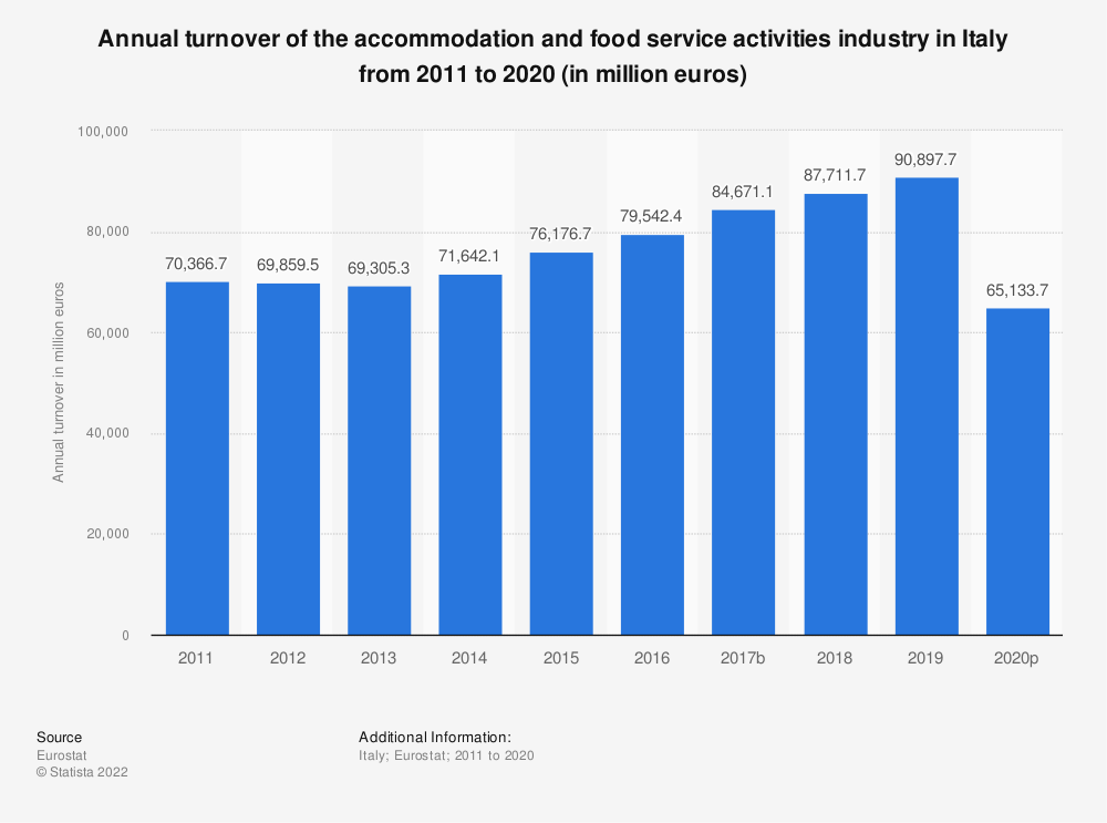 Statistic: Annual turnover of the accommodation and food service activities industry in Italy from 2008 to 2015 (in million euros) | Statista